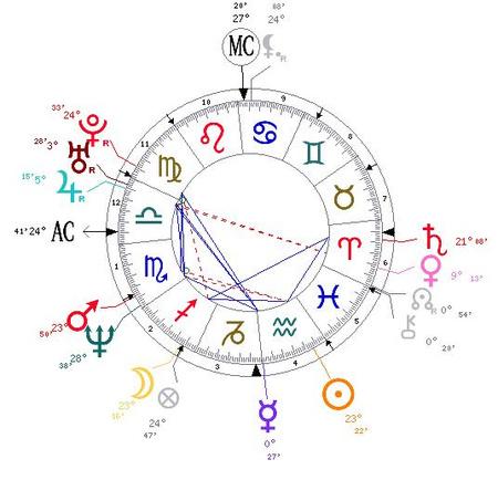 Jennifer Aniston születési horoszkópja