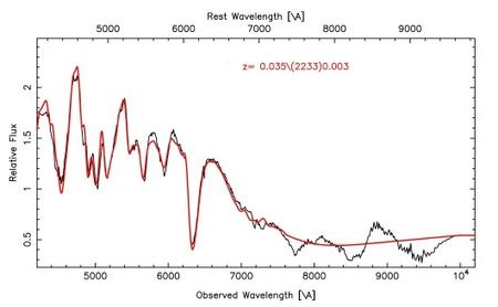 Az SN 2010gn jelzésű új szupernóva spektruma (fekete vonallal). A 6350 ångströmnél látható szilícium elnyelési vonal az Ia típusú szupernóvák egyértelmű jele.