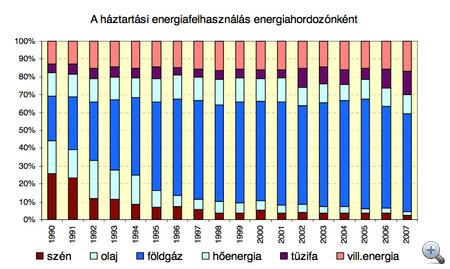háztartások energiafelhasználása