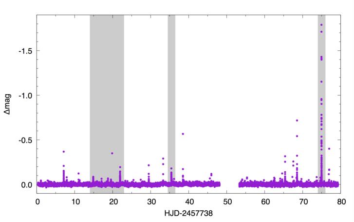 A TRAPPIST-1 fényességének változása 80 nap alatt. A szürkével jelölt időszakokban kiemelkedő fleraktivitást észleltek a kutatók