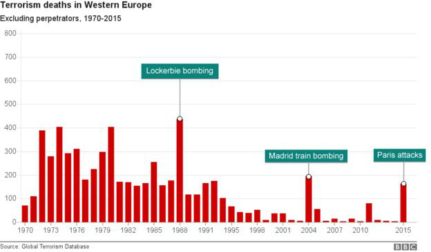 95552742 edit chart terrorism wester.png