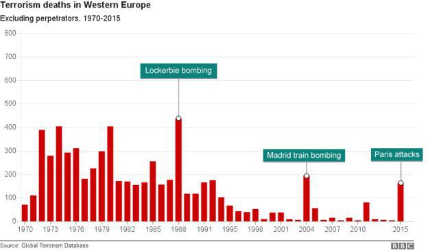 95552742 edit chart terrorism wester.png