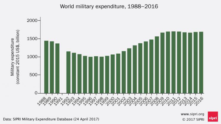 katonai költés 88-2016