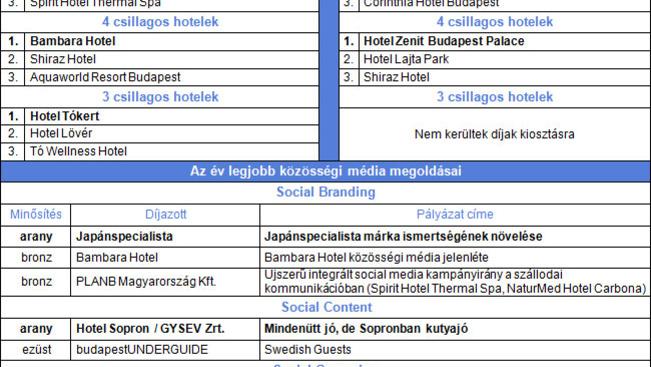 Itt a lista a legmenőbb Facebook-oldalú hazai hotelekről