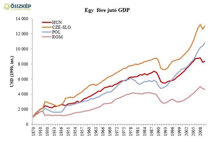 Forrás: Major Klára: Hosszú távú növekedés: mennyi az annyi?