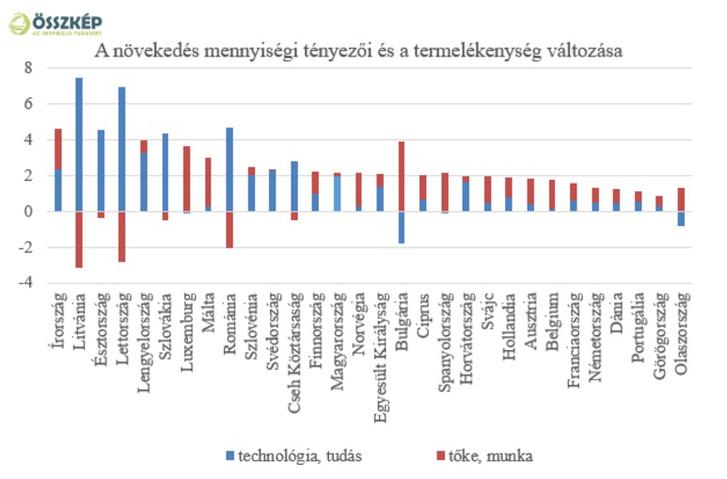 Forrás: Major Klára – A hosszú távú növekedés tényezői