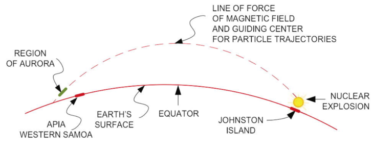 A Nyugat-Szamoáról észlelt mesterséges sarki fény keletkezésének vázlata