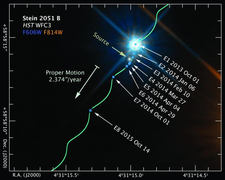 """A Hubble űrteleszkóp felvételei alapján készült kép a Stein 2051 B jelú fehér törpe elhaladását mutatja egy távoli csillag előtt. A hullámos vonal a Stein 2051 B útját mutatja, és azért hullámos mert a Nap körül keringő Föld mozgása (parallaxisa) a földi megfigyelő számára módosítja az amúgy egyenes vonalú mozgást. A nyolc kis kék négyzet mutatja a fehér törpe megfigyelésének időpontjait (E1-től E8-ig). Az egy év alatt megtörtént tényleges mozgást a fehér nyíl mutatja. A háttérben lévő csillag, aminek bukfencelő mozgását a kutatók megfigyelték """"Source"""" címkével látható a képen, elmozdulása a kép (és a fentebbi animáció) léptékében nem érzékelhető."""