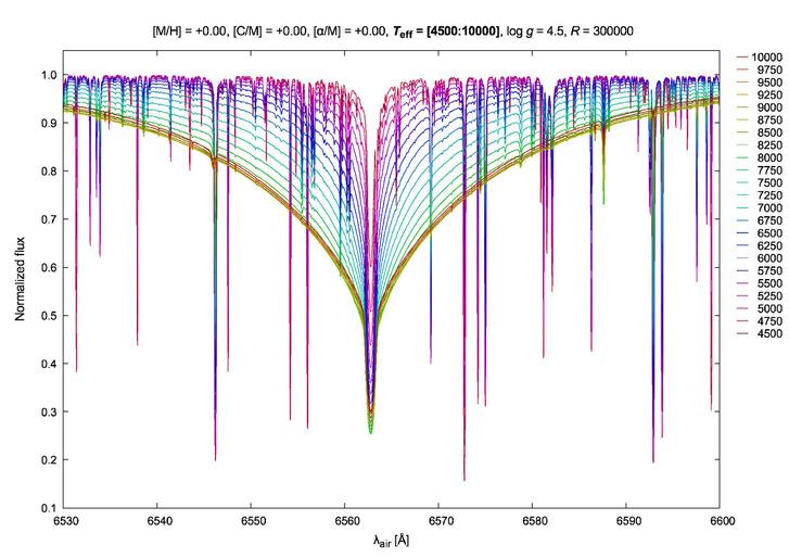 A hidrogén Hα Balmer-vonalának profilváltozása az effektív hőmérséklet függvényében 300 000-es felbontásnál. A vákuumbeli hullámhosszakat a vonatkozó IAU sztenderd formula alapján a levegőben érvényes hullámhosszakká konvertálták.
