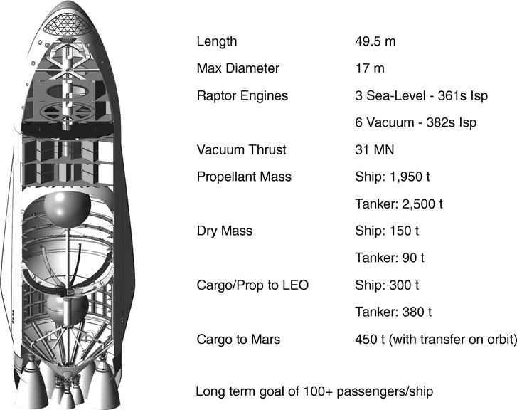 Az űrhajó belső elrendezésének terve