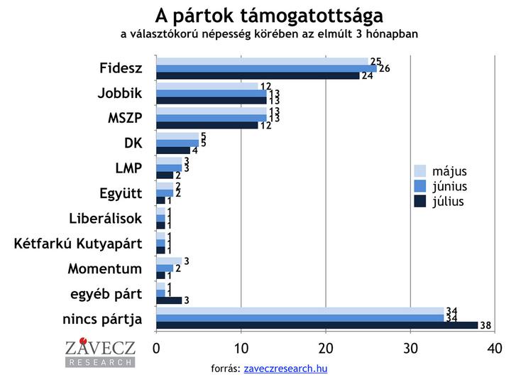 partok-tamogatottsaga-valasztokoru-utobbi-3-honap-1200x900  10