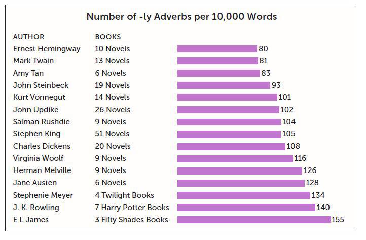 A táblázatban a -ly végű határozószók előfordulása követhető az egyes szerzők életművében. A lila sáv melletti szám azt jelöli, hogy tízezer szavanként hányszor fordul elő ilyen.