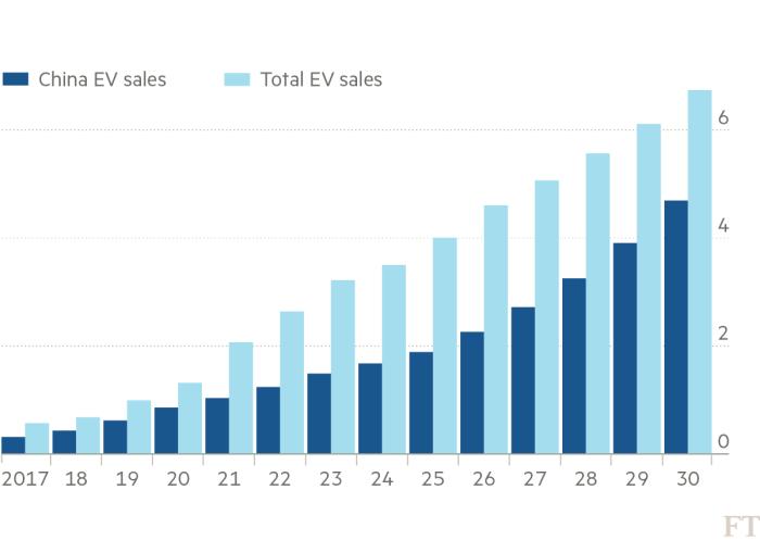 Kína hajtja az elektromos autózást – a globális várható elektromos autó eladások (millió darab), forrás: Goldman Sachs - FT
