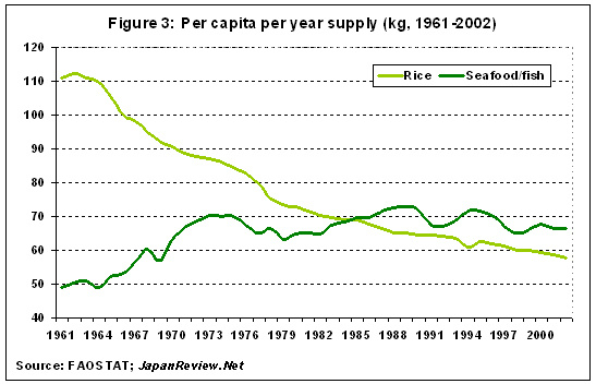 per capita per year supply