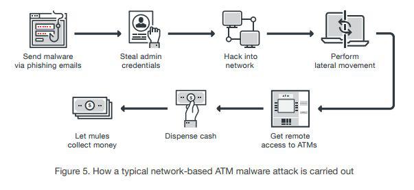 Az ATM-ek távoli hekkelését magyarázó ábra a jelentésből.