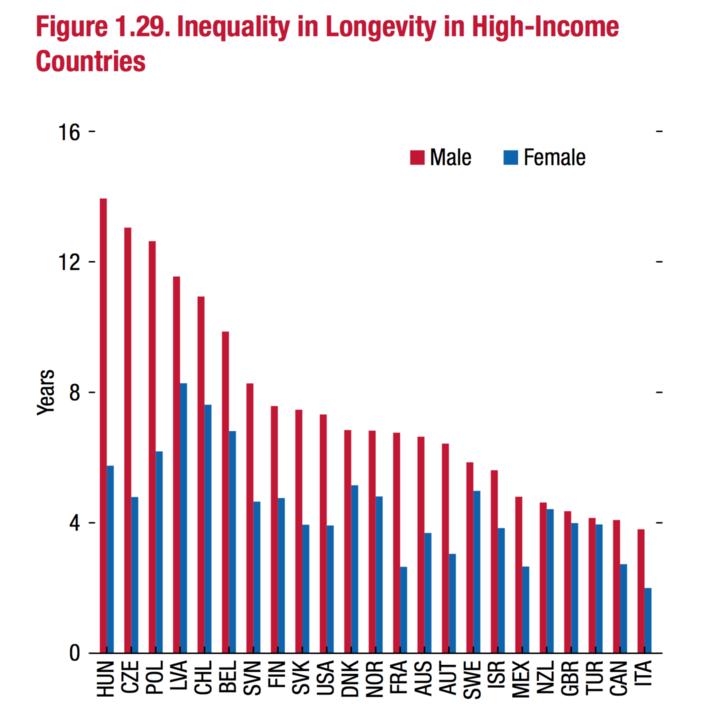 Felsőfokú végzettséggel rendelkezők és nem rendelkezők közti várható élettartam-különbség, 25 éves korban, országonként és nemenként.