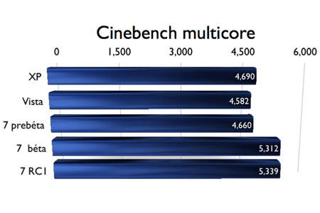 cinebench multicore
