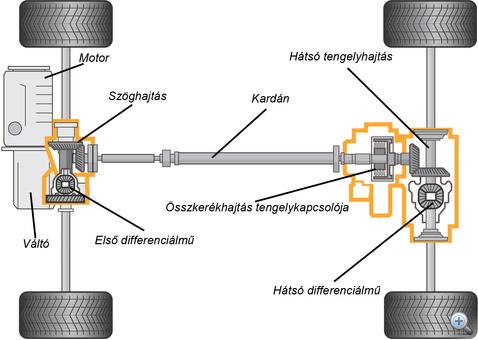 Haldex2HU