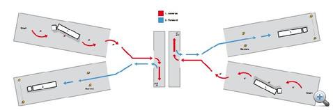 A Combo folyamatosan végrehajthatatlan manőversorozat; többször kell előre-hátra korrigálni, hogy a következő részfeladatnak megfelelő pozícióba kerüljön a szerelvény