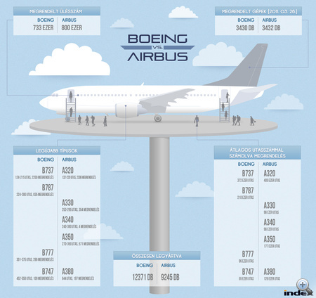 airbus vs boeing