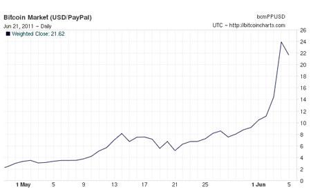 A bitcoin-dollár árfolyam alakulása
