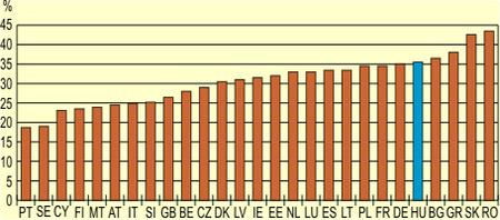 A dohányosok aránya a felnőttek körében az EU-ban-KSH