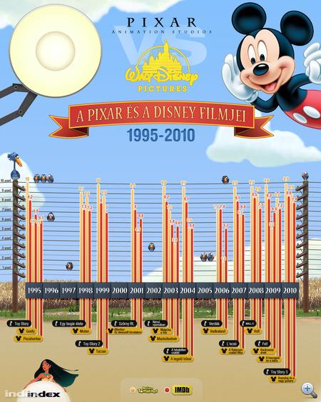 A Disney és a Pixar a Rottentomatoeson és az IMDb-n - Klikkeljen a gigaméretért!