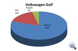 Golf, Ausztria