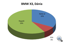 BMW X3, Dánia