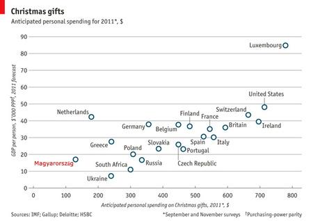 Forrás: Economist, Magyarországot mi jelöltük be a grafikonon
