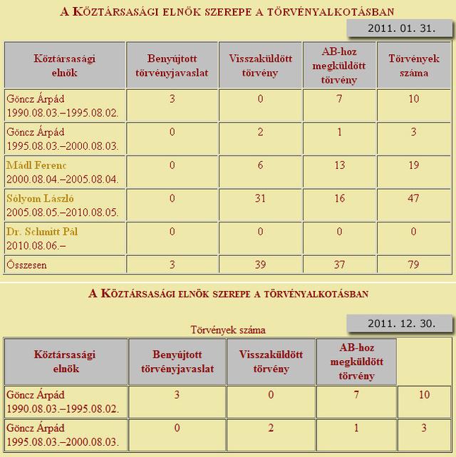 (Forrás: tenytar.hu)