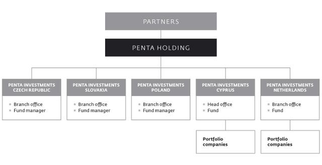 A Penta Holding vállalati struktúrája