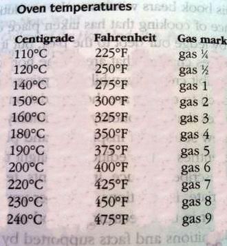 A Larousse Gastronomique sütési hőfok táblázata