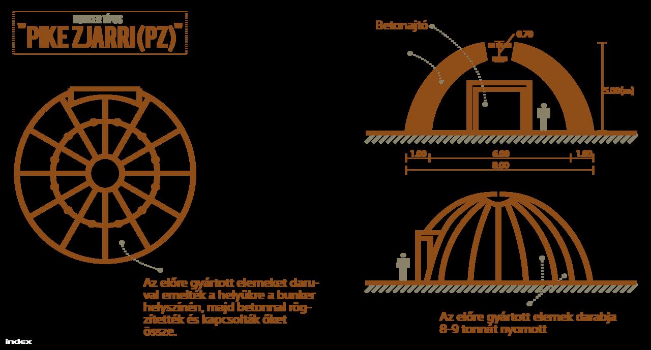 A Concrete Mushroom Project grafikája alapján