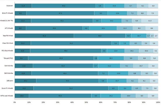 A kormány és a parlamenti pártok tagjainak összes szereplése a hírműsorokban (százalék) N=2480
