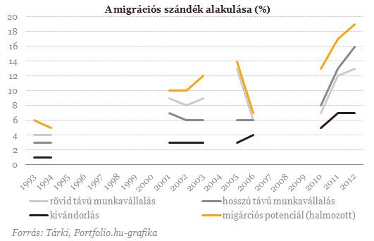 migracio-20120524.png