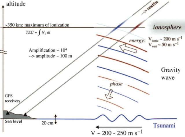 A bal alsó sarokban a parton található a földi GPS-vevő-állomás, jóval távolabb pedig a cunami. Az általa gerjesztett hullámokat a jóval azelőtt érzékelik a légkörben, hogy partot érne. (Forrás: Artru, J., V. Ducic, H. Kanamori, P. Lognonné, and M. Murakami (2005), Ionospheric detection of gravity waves induced by tsunamis, Geophysical Journal International)