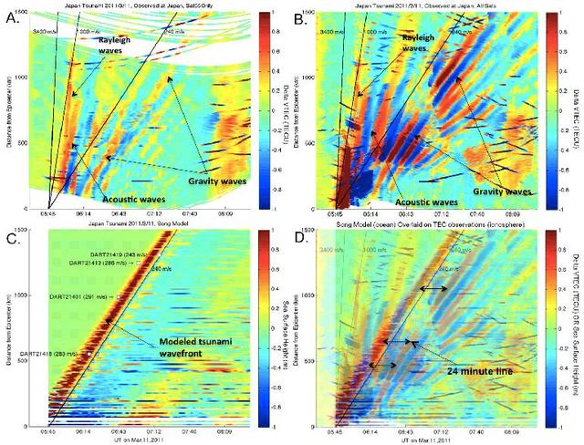 "A cunami lenyomata az ionoszférában (Forrás: Galvan, D. A., A. Komjathy, M. P. Hickey, P. Stephens, J. Snively, Y.T. Song, M. Butala, and A. J. Mannucci (2012). ""Ionospheric Signatures of Tohoku-Oki Tsunami of March 11, 2011: Model Comparisons Near the Epicenter."" Radio Science. )"