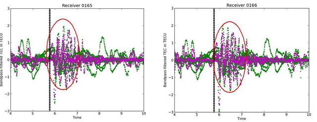 "Az egyes mérőműszerek adatain jól látszik a földrengés nyoma (Forrás: Komjathy, A., D.A. Galvan, P. Stephens, M.D. Butala, V. Akopian, B.D. Wilson, O. Verkhoglyadova, A.J. Mannucci, and M. Hickey (2012). ""Detecting Ionospheric TEC Perturbations Caused by Natural Hazards Using a Global Network of GPS Receivers: the Tohoku Case Study."" Submitted to Japanese Earth, Planets and Space, Special Issue on ""The 2011 Tohoku Earthquake"""