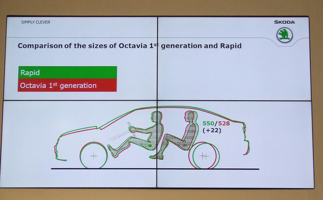 Igazán meglepő az első Octaviával összevetni a méreteket