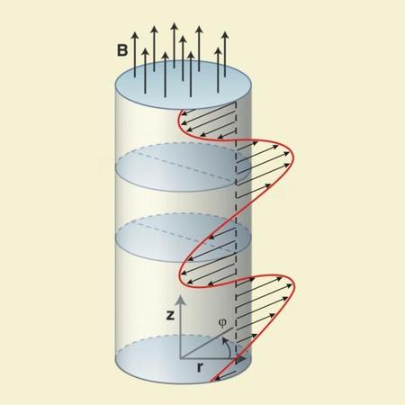 Mágneses fluxuscsőben vertikálisan felfelé terjedő csavar- vagy torziós Alfvén-hullámok. [Erdélyi és mtsai]