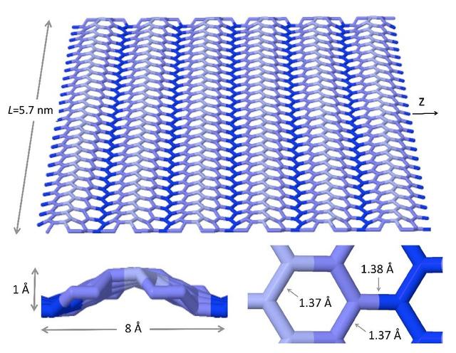 Grafén hullámok  számítógépes modellezése.