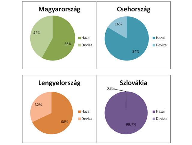 Forrás: Nemzeti Bankok, Pénzügyminisztériumok, NGM