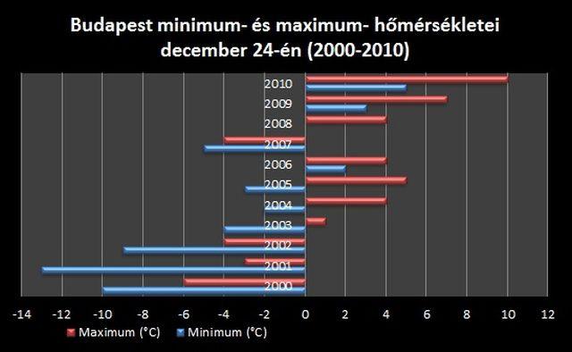 Kurunczi Rita, az Időkép meteorológusa szerint az elmúlt évtized vége felé gyakoribbá váltak a csapadékosabb karácsonyok, míg az ezredfordulón szárazabbak voltak az ünnepek.