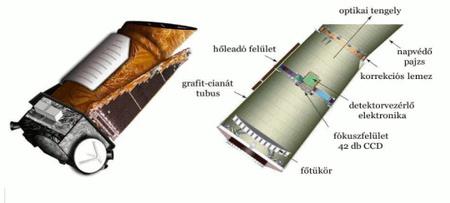 A Kepler-űrtávcső főbb alkatrészei és keresztmetszete