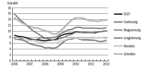 A munkanélküliségi ráta alakulása a régióban(15–64 éves korosztály, százalék)