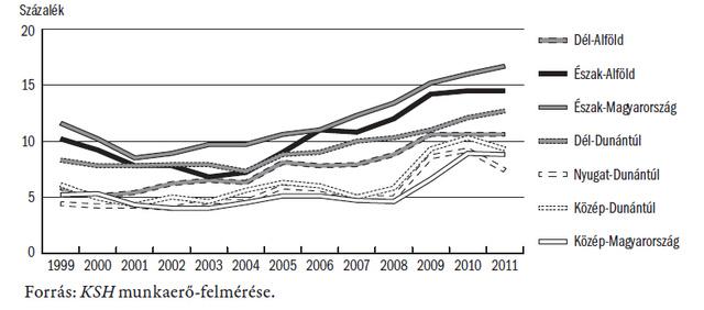 Munkanélküliségi ráta Magyarország régióiban