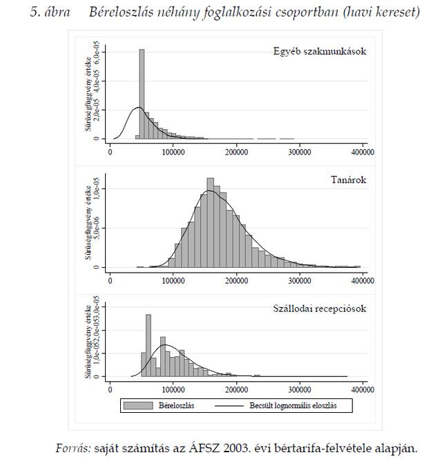 Forrás: Elek Péter, Scharle Ágota, Szabó Bálint, Szabó Péter András: A bérekhez kapcsolódó adóeltitkolás Magyarországon [2009]