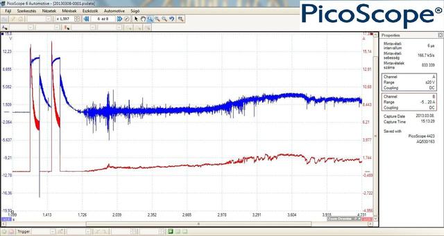 Piros: áramfelvétel; kék: feszültség