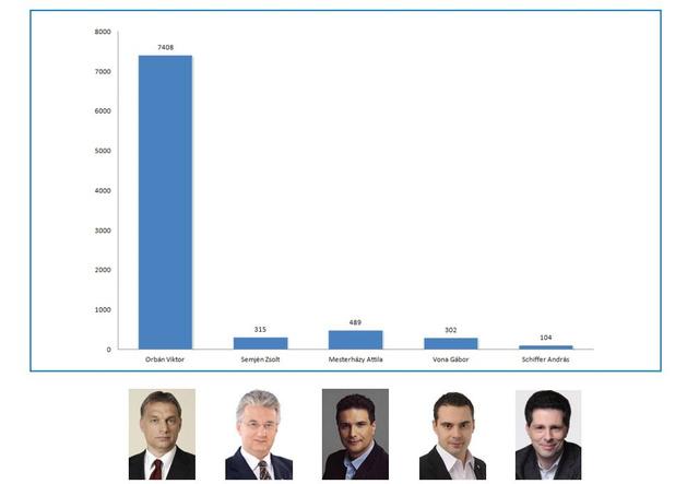 Orbán Viktor miniszterelnök, pártelnök (Fidesz-MPSZ), Semjén Zsolt pártelnök (KDNP),  Mesterházy Attila pártelnök (MSZP), Vona Gábor pártelnök (Jobbik),  illetve Schiffer András frakcióvezető (LMP) beszédideje  a hírműsorokban (másodpercben)